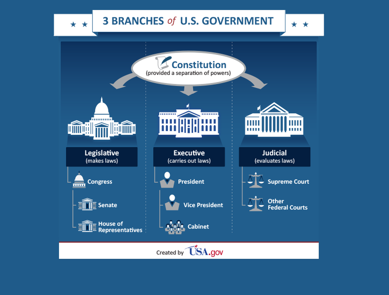 3 branches of the us government